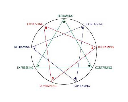David Daniels on the Enneagram's Three Vital Forms of Emotional Regulation and Conflict Resolution; Reframing, Containing, Expressing; Rooted in Harmony Triads