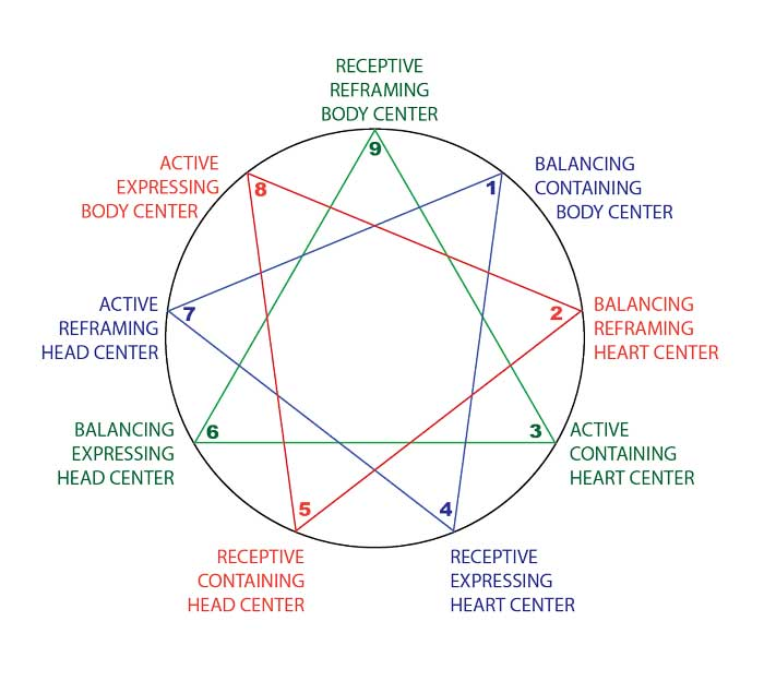 David Daniels on the Combination of All Three Harmony Triad Functions for Each Enneagram Personality Type