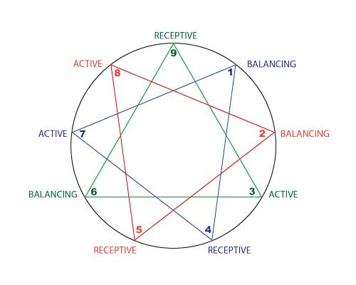 David Daniels on the Enneagram's Three Great, Vital Life Energy Forces; Receptive, Active, Balancing; Harmony Triads