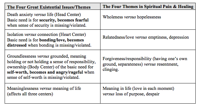 The Enneagram, Loss and Grief - David Daniels M D  Website on the